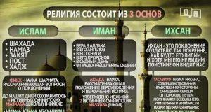 Связь между иманом и Исламом
